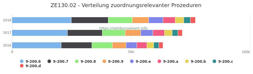 ZE130.02 Verteilung und Anzahl der zuordnungsrelevanten Prozeduren (OPS Codes) zum Zusatzentgelt (ZE) pro Jahr
