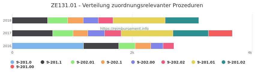 ZE131.01 Verteilung und Anzahl der zuordnungsrelevanten Prozeduren (OPS Codes) zum Zusatzentgelt (ZE) pro Jahr