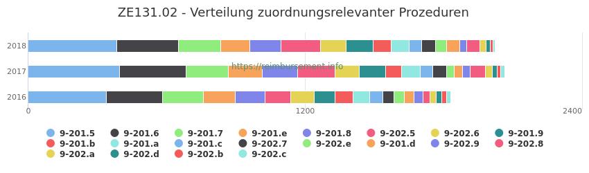 ZE131.02 Verteilung und Anzahl der zuordnungsrelevanten Prozeduren (OPS Codes) zum Zusatzentgelt (ZE) pro Jahr