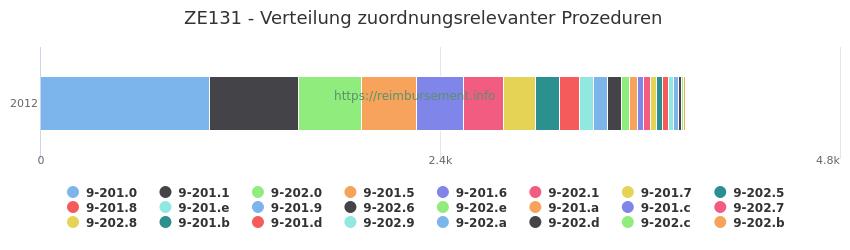 ZE131 Verteilung und Anzahl der zuordnungsrelevanten Prozeduren (OPS Codes) zum Zusatzentgelt (ZE) pro Jahr