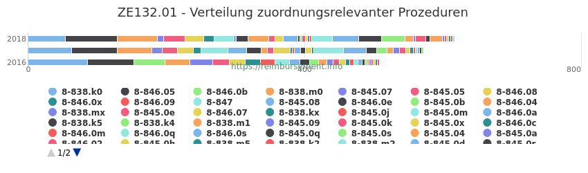 ZE132.01 Verteilung und Anzahl der zuordnungsrelevanten Prozeduren (OPS Codes) zum Zusatzentgelt (ZE) pro Jahr
