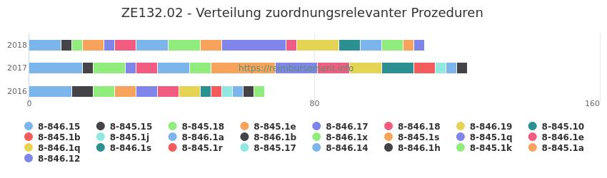 ZE132.02 Verteilung und Anzahl der zuordnungsrelevanten Prozeduren (OPS Codes) zum Zusatzentgelt (ZE) pro Jahr