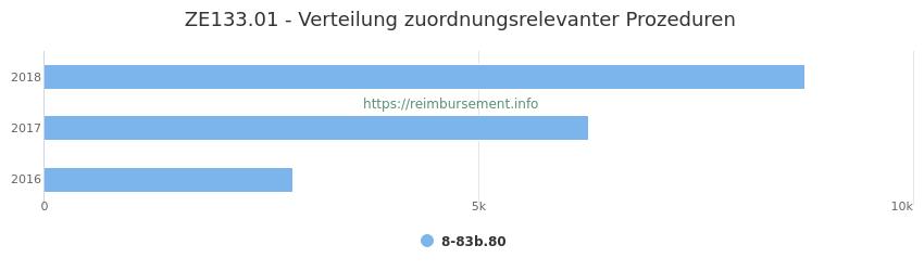 ZE133.01 Verteilung und Anzahl der zuordnungsrelevanten Prozeduren (OPS Codes) zum Zusatzentgelt (ZE) pro Jahr