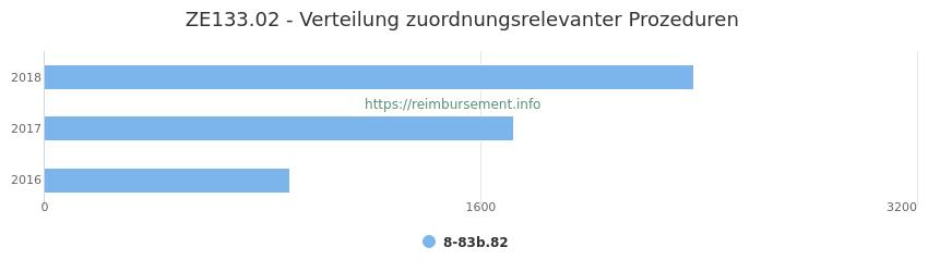 ZE133.02 Verteilung und Anzahl der zuordnungsrelevanten Prozeduren (OPS Codes) zum Zusatzentgelt (ZE) pro Jahr