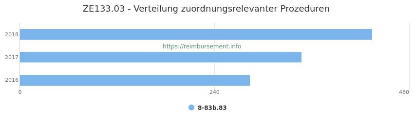 ZE133.03 Verteilung und Anzahl der zuordnungsrelevanten Prozeduren (OPS Codes) zum Zusatzentgelt (ZE) pro Jahr