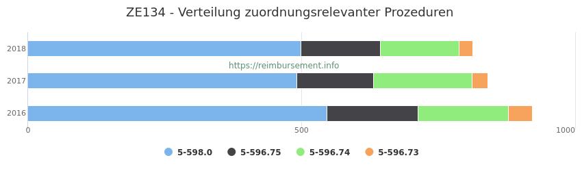 ZE134 Verteilung und Anzahl der zuordnungsrelevanten Prozeduren (OPS Codes) zum Zusatzentgelt (ZE) pro Jahr