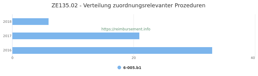 ZE135.02 Verteilung und Anzahl der zuordnungsrelevanten Prozeduren (OPS Codes) zum Zusatzentgelt (ZE) pro Jahr