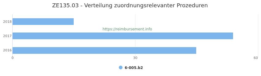 ZE135.03 Verteilung und Anzahl der zuordnungsrelevanten Prozeduren (OPS Codes) zum Zusatzentgelt (ZE) pro Jahr