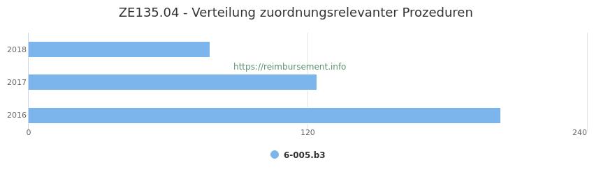ZE135.04 Verteilung und Anzahl der zuordnungsrelevanten Prozeduren (OPS Codes) zum Zusatzentgelt (ZE) pro Jahr