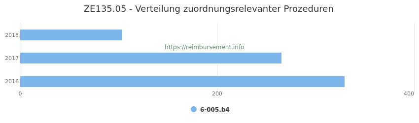 ZE135.05 Verteilung und Anzahl der zuordnungsrelevanten Prozeduren (OPS Codes) zum Zusatzentgelt (ZE) pro Jahr