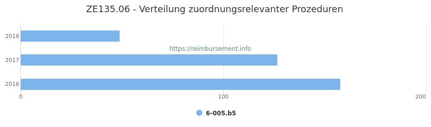 ZE135.06 Verteilung und Anzahl der zuordnungsrelevanten Prozeduren (OPS Codes) zum Zusatzentgelt (ZE) pro Jahr