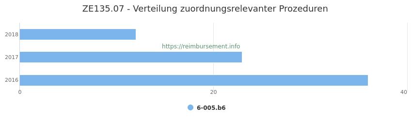 ZE135.07 Verteilung und Anzahl der zuordnungsrelevanten Prozeduren (OPS Codes) zum Zusatzentgelt (ZE) pro Jahr