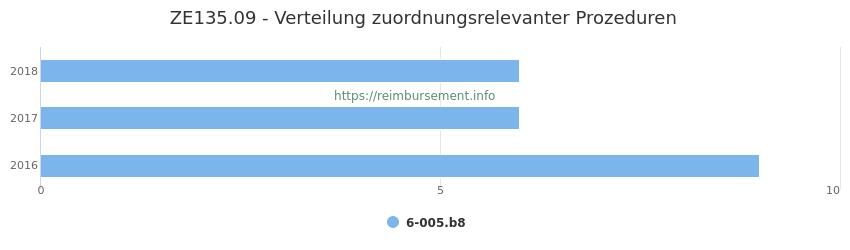 ZE135.09 Verteilung und Anzahl der zuordnungsrelevanten Prozeduren (OPS Codes) zum Zusatzentgelt (ZE) pro Jahr