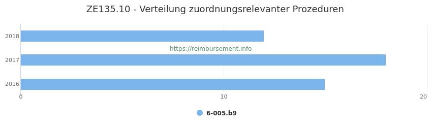 ZE135.10 Verteilung und Anzahl der zuordnungsrelevanten Prozeduren (OPS Codes) zum Zusatzentgelt (ZE) pro Jahr