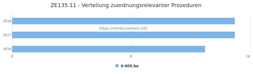 ZE135.11 Verteilung und Anzahl der zuordnungsrelevanten Prozeduren (OPS Codes) zum Zusatzentgelt (ZE) pro Jahr