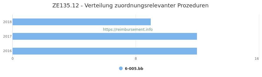 ZE135.12 Verteilung und Anzahl der zuordnungsrelevanten Prozeduren (OPS Codes) zum Zusatzentgelt (ZE) pro Jahr