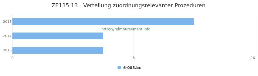 ZE135.13 Verteilung und Anzahl der zuordnungsrelevanten Prozeduren (OPS Codes) zum Zusatzentgelt (ZE) pro Jahr