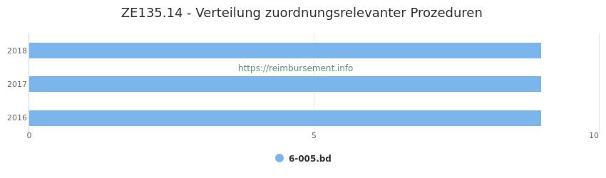 ZE135.14 Verteilung und Anzahl der zuordnungsrelevanten Prozeduren (OPS Codes) zum Zusatzentgelt (ZE) pro Jahr