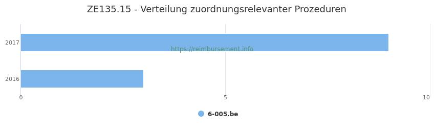 ZE135.15 Verteilung und Anzahl der zuordnungsrelevanten Prozeduren (OPS Codes) zum Zusatzentgelt (ZE) pro Jahr