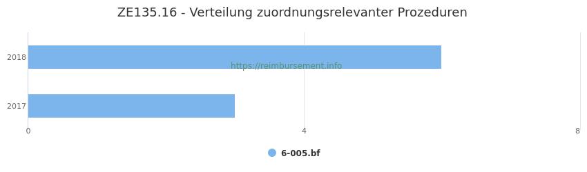 ZE135.16 Verteilung und Anzahl der zuordnungsrelevanten Prozeduren (OPS Codes) zum Zusatzentgelt (ZE) pro Jahr