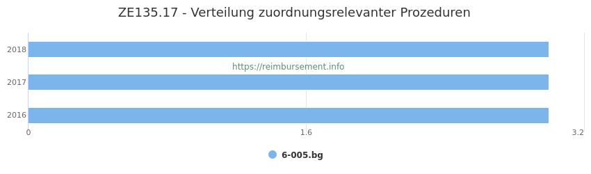 ZE135.17 Verteilung und Anzahl der zuordnungsrelevanten Prozeduren (OPS Codes) zum Zusatzentgelt (ZE) pro Jahr