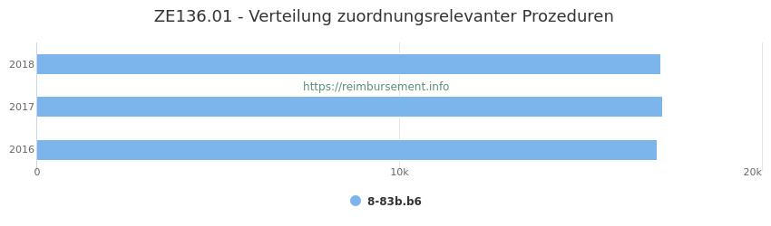 ZE136.01 Verteilung und Anzahl der zuordnungsrelevanten Prozeduren (OPS Codes) zum Zusatzentgelt (ZE) pro Jahr