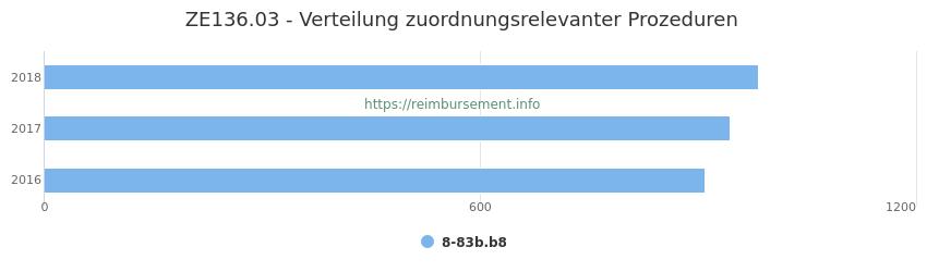 ZE136.03 Verteilung und Anzahl der zuordnungsrelevanten Prozeduren (OPS Codes) zum Zusatzentgelt (ZE) pro Jahr