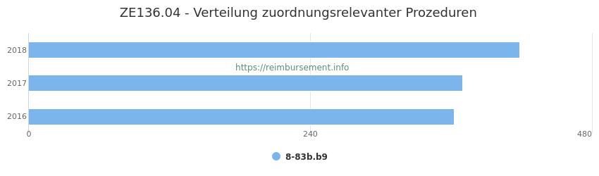 ZE136.04 Verteilung und Anzahl der zuordnungsrelevanten Prozeduren (OPS Codes) zum Zusatzentgelt (ZE) pro Jahr