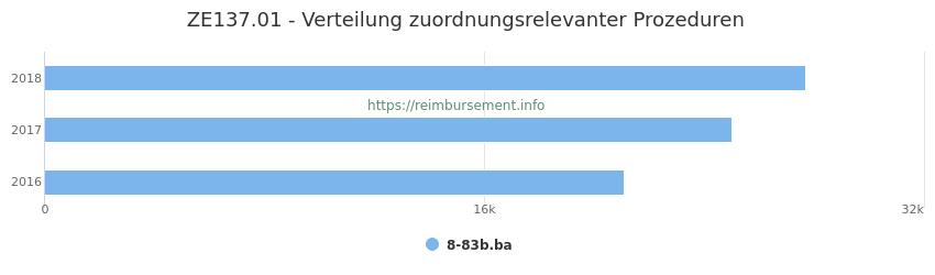 ZE137.01 Verteilung und Anzahl der zuordnungsrelevanten Prozeduren (OPS Codes) zum Zusatzentgelt (ZE) pro Jahr