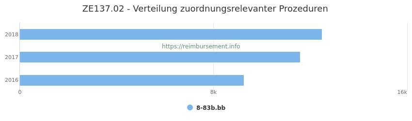 ZE137.02 Verteilung und Anzahl der zuordnungsrelevanten Prozeduren (OPS Codes) zum Zusatzentgelt (ZE) pro Jahr