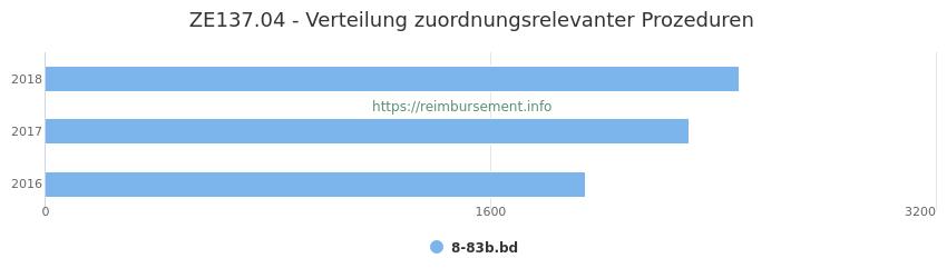ZE137.04 Verteilung und Anzahl der zuordnungsrelevanten Prozeduren (OPS Codes) zum Zusatzentgelt (ZE) pro Jahr