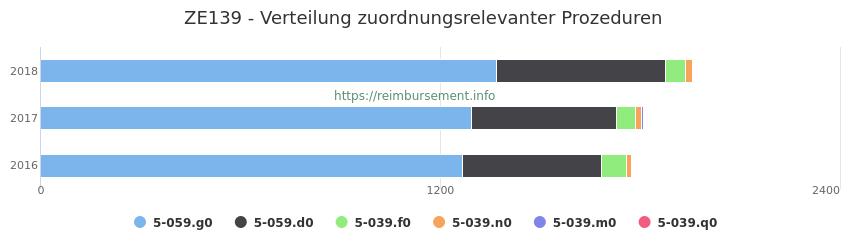 ZE139 Verteilung und Anzahl der zuordnungsrelevanten Prozeduren (OPS Codes) zum Zusatzentgelt (ZE) pro Jahr