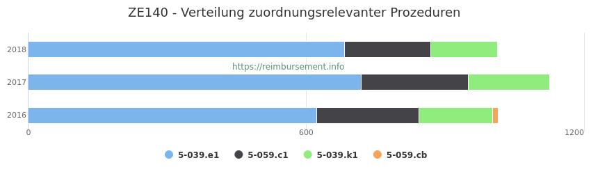 ZE140 Verteilung und Anzahl der zuordnungsrelevanten Prozeduren (OPS Codes) zum Zusatzentgelt (ZE) pro Jahr