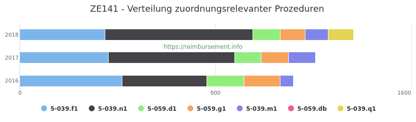 ZE141 Verteilung und Anzahl der zuordnungsrelevanten Prozeduren (OPS Codes) zum Zusatzentgelt (ZE) pro Jahr