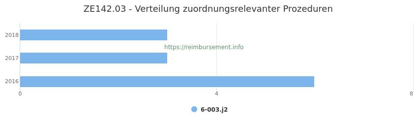 ZE142.03 Verteilung und Anzahl der zuordnungsrelevanten Prozeduren (OPS Codes) zum Zusatzentgelt (ZE) pro Jahr