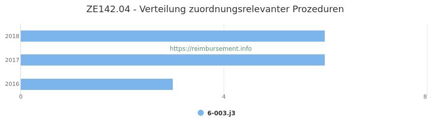 ZE142.04 Verteilung und Anzahl der zuordnungsrelevanten Prozeduren (OPS Codes) zum Zusatzentgelt (ZE) pro Jahr