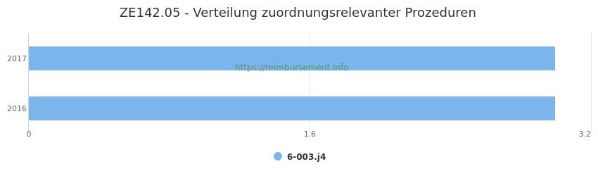 ZE142.05 Verteilung und Anzahl der zuordnungsrelevanten Prozeduren (OPS Codes) zum Zusatzentgelt (ZE) pro Jahr