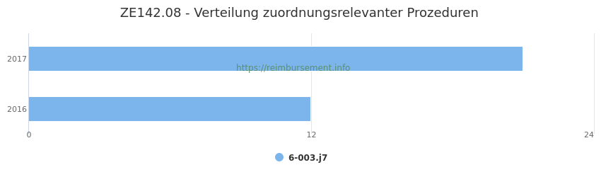 ZE142.08 Verteilung und Anzahl der zuordnungsrelevanten Prozeduren (OPS Codes) zum Zusatzentgelt (ZE) pro Jahr