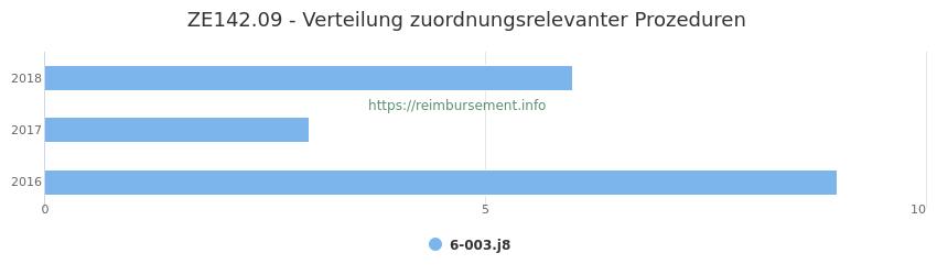 ZE142.09 Verteilung und Anzahl der zuordnungsrelevanten Prozeduren (OPS Codes) zum Zusatzentgelt (ZE) pro Jahr