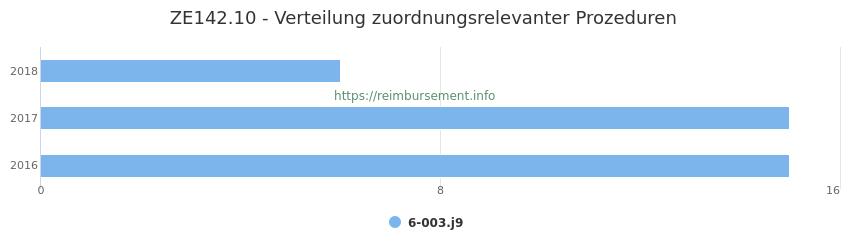 ZE142.10 Verteilung und Anzahl der zuordnungsrelevanten Prozeduren (OPS Codes) zum Zusatzentgelt (ZE) pro Jahr