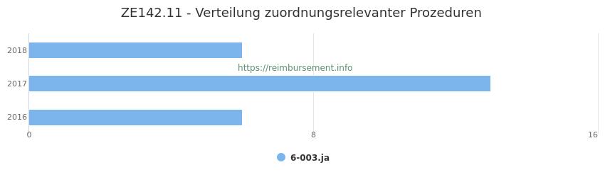 ZE142.11 Verteilung und Anzahl der zuordnungsrelevanten Prozeduren (OPS Codes) zum Zusatzentgelt (ZE) pro Jahr