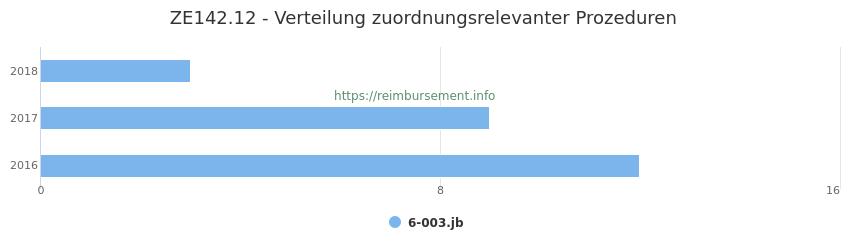 ZE142.12 Verteilung und Anzahl der zuordnungsrelevanten Prozeduren (OPS Codes) zum Zusatzentgelt (ZE) pro Jahr