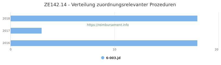 ZE142.14 Verteilung und Anzahl der zuordnungsrelevanten Prozeduren (OPS Codes) zum Zusatzentgelt (ZE) pro Jahr