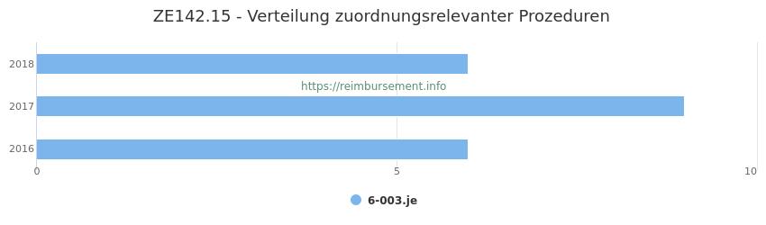 ZE142.15 Verteilung und Anzahl der zuordnungsrelevanten Prozeduren (OPS Codes) zum Zusatzentgelt (ZE) pro Jahr