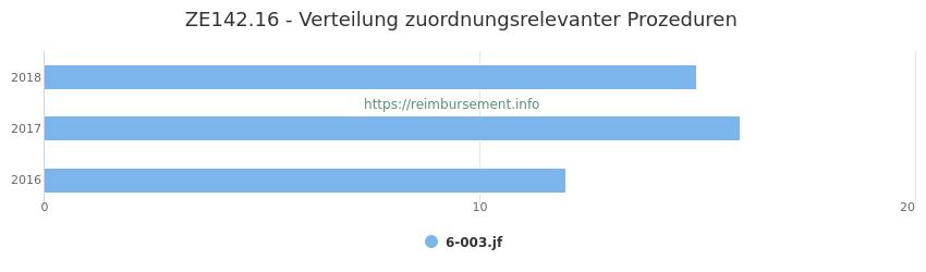 ZE142.16 Verteilung und Anzahl der zuordnungsrelevanten Prozeduren (OPS Codes) zum Zusatzentgelt (ZE) pro Jahr