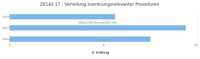ZE142.17 Verteilung und Anzahl der zuordnungsrelevanten Prozeduren (OPS Codes) zum Zusatzentgelt (ZE) pro Jahr