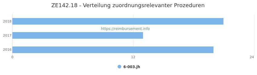ZE142.18 Verteilung und Anzahl der zuordnungsrelevanten Prozeduren (OPS Codes) zum Zusatzentgelt (ZE) pro Jahr
