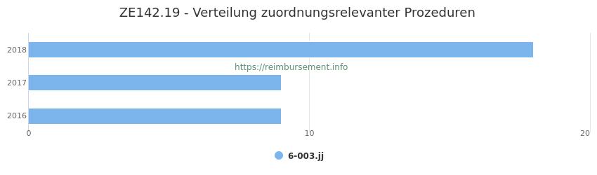 ZE142.19 Verteilung und Anzahl der zuordnungsrelevanten Prozeduren (OPS Codes) zum Zusatzentgelt (ZE) pro Jahr