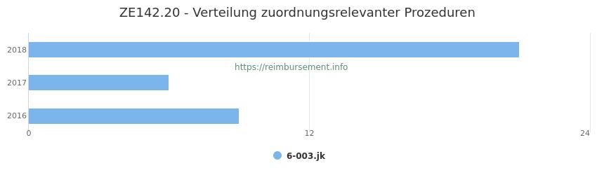 ZE142.20 Verteilung und Anzahl der zuordnungsrelevanten Prozeduren (OPS Codes) zum Zusatzentgelt (ZE) pro Jahr