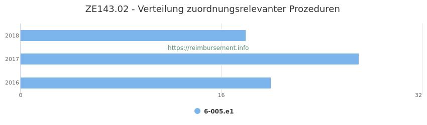 ZE143.02 Verteilung und Anzahl der zuordnungsrelevanten Prozeduren (OPS Codes) zum Zusatzentgelt (ZE) pro Jahr